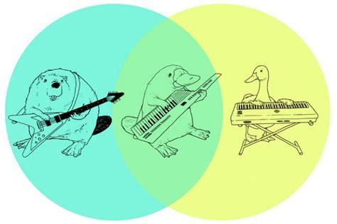 best venn diagram best venn diagram inspirational