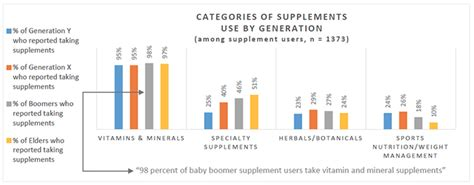 supplement use in the u s supplement use holds steady at 68 of population crn