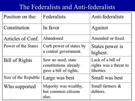 federalists vs anti federalists venn diagram federalist vs anti federalist quotes quotesgram