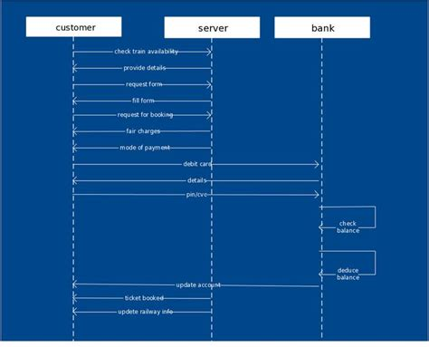 24 Best Uml Sequence Diagrams Images On Pinterest Sequence Diagram Template And Management Sequence Diagram Template