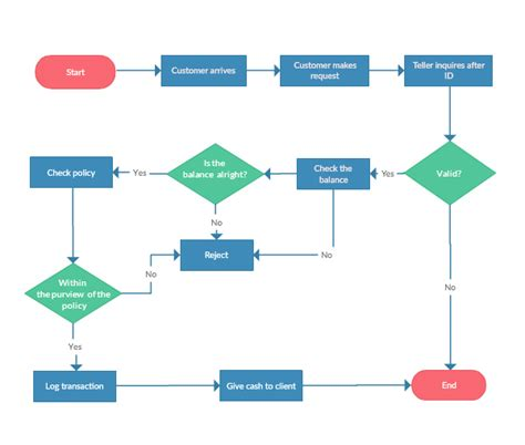 flowchart creator flowchart software for fast flow diagrams creately