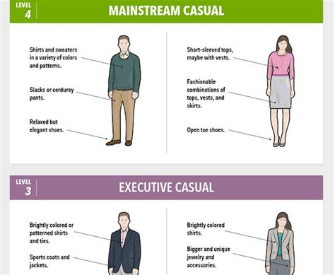 Wedding Attire Levels by Infographic The Five Levels Of Work Attire Designtaxi