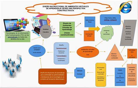 imagenes ambientes virtuales aprendizaje procesos y ambientes de aprendizaje mapa mental sobre
