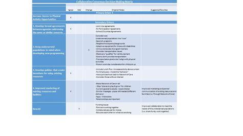 Of Minnesota Mph Mba by Collaborative Consensus Decision Matrix Bpm Lean