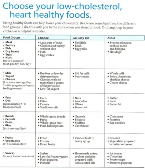the benefits of eating a low cholesterol diet low