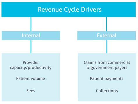 revenue cycle flowchart template revenue cycle flowchart template flowchart in word
