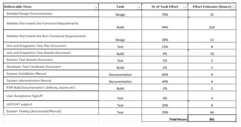 Level Of Effort Template a simple project effort estimation utility sanders