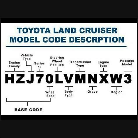 Toyota Model Codes Toyota Land Cruiser Model Code Description Bejota40