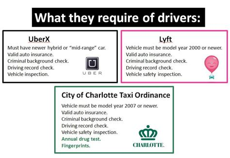 Uber Background Check Says Consider Smartphone Ride Services Like Lyft Uberx Steer Around Regulations Wfae