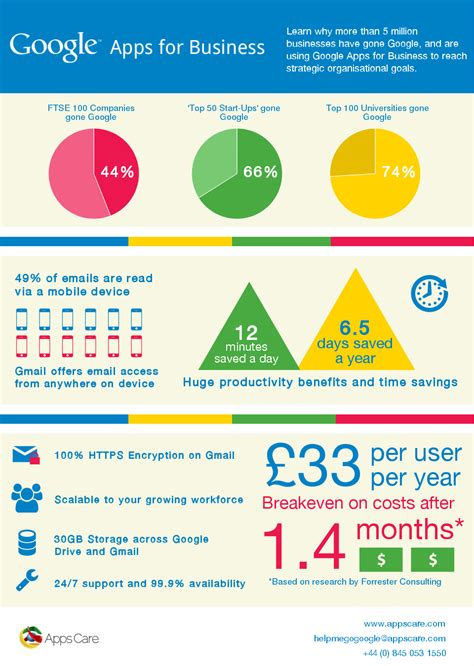 google images infographic appscare infographic learn why 5 million business have