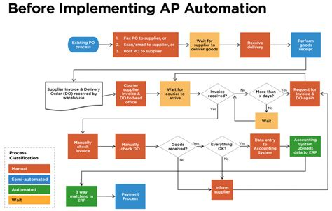 accounts payable workflow solutions accounts payable automation ideas d lite