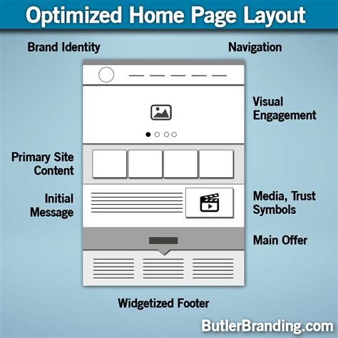 optimized home page design layout butler branding