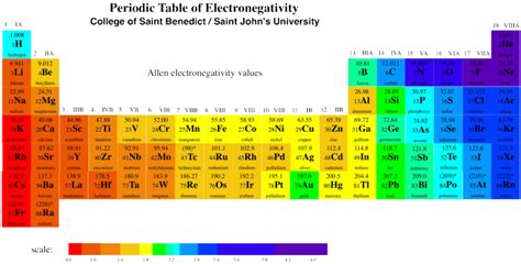 periodic table with electronegativity memes