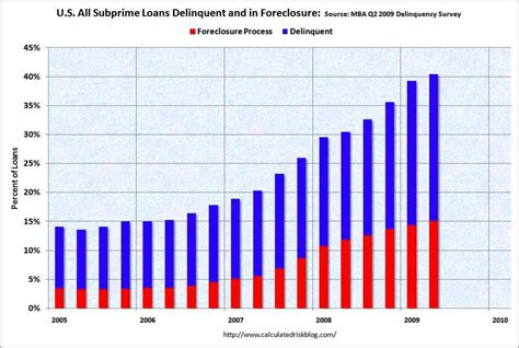 Rate Mba From Idaho State by Mortgage And Foreclosure Crisis Won T Peak Until Late 2010