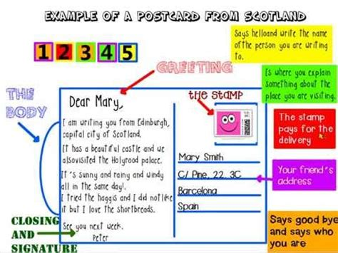 postcards parts and how to write one