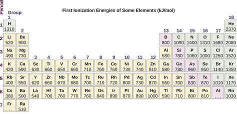 ionization energy periodic table 6 5 periodic variations in element properties chemistry