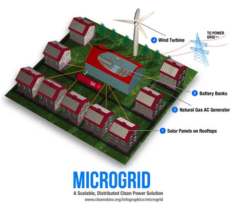 Home Alone House by Microgrid American Clean Skies Foundation