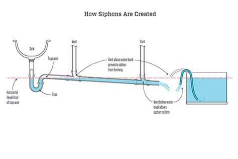Plumbing Regs by Maximum Length For Fixture Drains Jlc Codes And