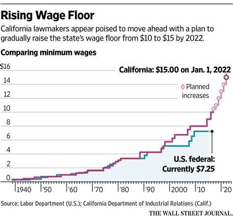wage test california plan marks major test of 15 pay floor wsj