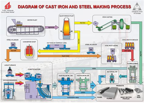 iron process flowchart iron process flowchart flowchart in word