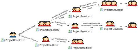 dropbox workflow future collaboration dropbox workflow social network