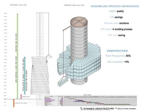 Electrical Floor Plan Architect David Fisher S Dynamic Skyscraper The Lyncean
