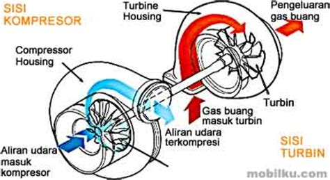 Engine Power Meningkatkan Performa Mesin Diesel Panther mengenal dan merawat mesin turbo intercooler wastegate