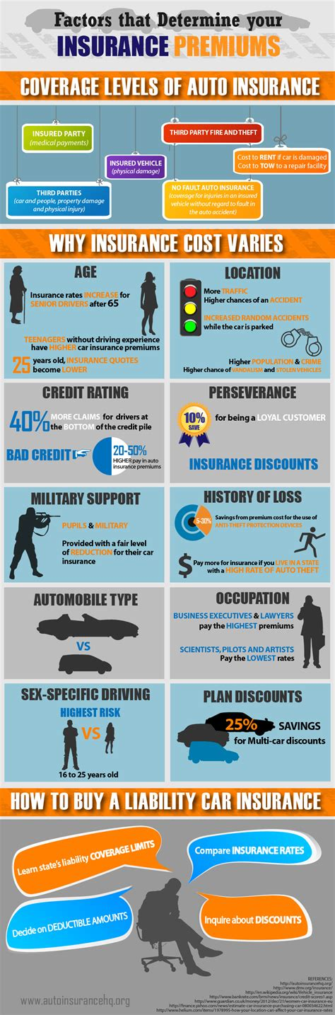 Auto Insurance Premiums by Top 10 Auto Insurance Infographics