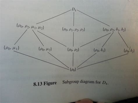 draw diagram abstract algebra drawing subgroup diagram of dihedral
