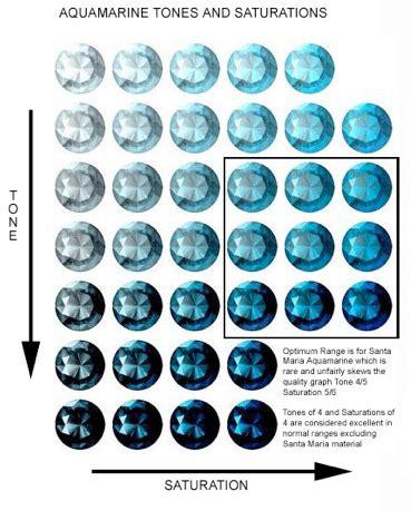what color is aquamarine birthstone spotlight march aquamarine and