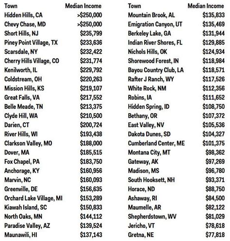 usa states and cities list these are the most wealthy towns in every state