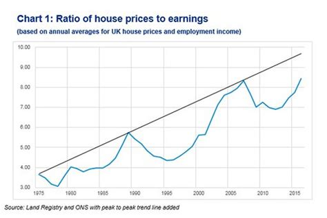 us home prices hit lowest levels since bubble rt america london housing market property bubble vulnerable to crash