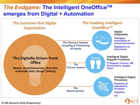 design thinking operations the intelligent oneoffice the endgame for the new