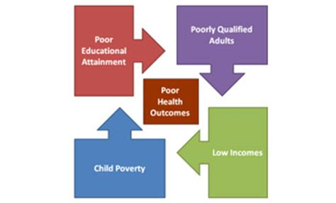 Culture Of Poverty Thesis Sociology by Culture Of Poverty Thesis Definition Sociology