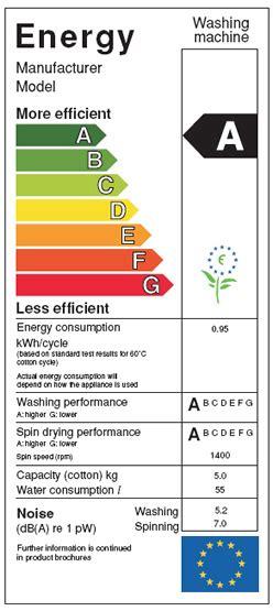 washing machine energy efficiency ratings labels explained