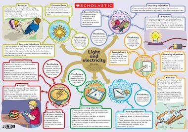 poster layout ks2 light and electricity poster primary ks2 teaching