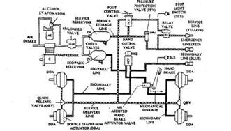 Tractor Air Brake System Diagram Air Operated Power Brake System Automobile