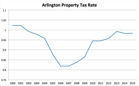 Arlington County Property Tax Records No Tax Rate Hike For Arlington Property Owners Arlnow