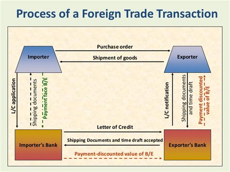 Procedure Of Import Finance Letter Of Credit how to start an export import business
