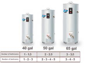 Small Water Tank Dimensions Vancouver Water Heater Replacement Repair Milani