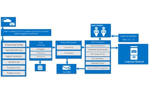 Microsoft 365 On Line Image Gallery Office 365 Exchange Protection