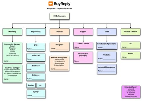 ebay organizational structure lind ventures 187 hiring