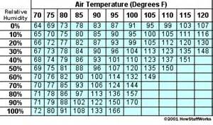 House Humidity Percent Relative Humidity