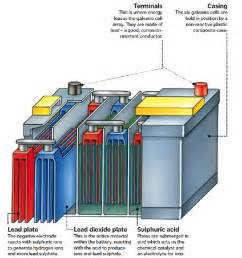 Volt Lighting Group Inside Car Batteries How It Works Magazine