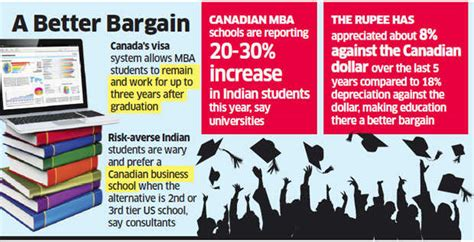 Best Mba Colleges In Canada 2015 by Donald New Course More Indian Students At B