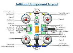 jetquad jet engine powered quadcopter quadhangar