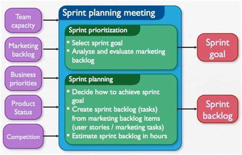 sprint retrospective meeting template sprint archives agile marketing