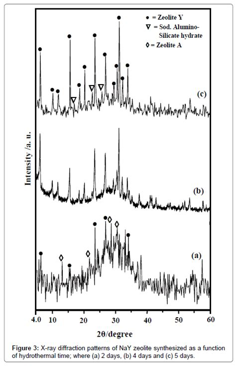 xrd pattern of zeolite x novel synthesis of nay zeolite from rice husk silica