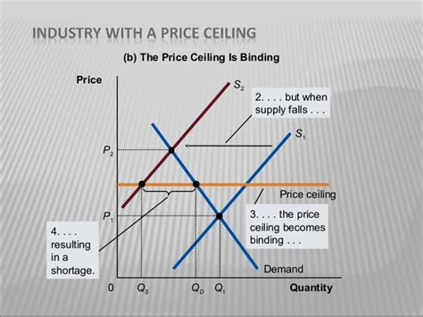 Effects Of Price Ceilings by Effect Of Price Floor And Ceiling On Agriculture