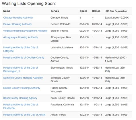 what section 8 waiting list is open how is the waiting list for housing 28 images section